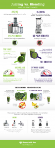 Juicing vs Blending (with Infographic)