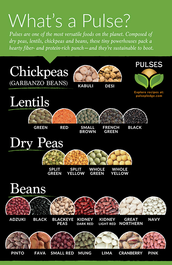 Take the Pulse Pledge to Add more Pulses in to your Diet ...
