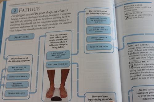 Medical Guide Chart